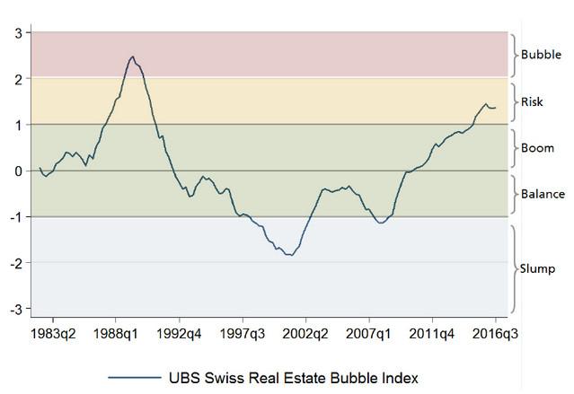 Оценка ипотечного кредитования