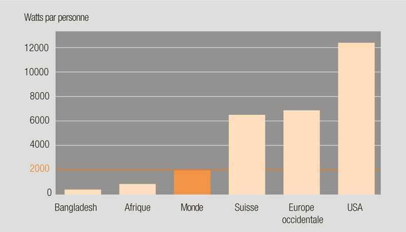Энергопотребление в мире в 2010 году