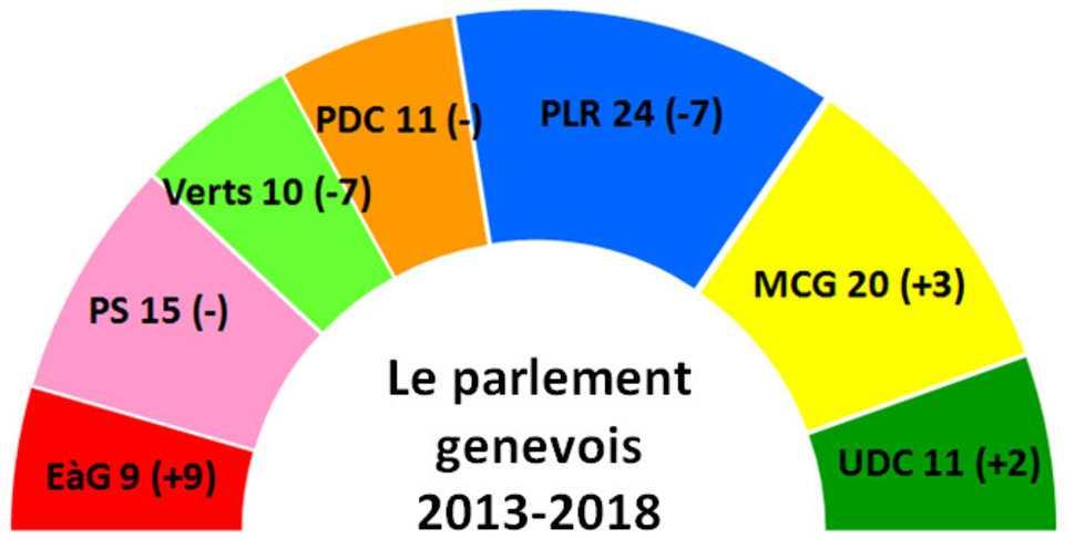 Результаты выборов в Большой совет