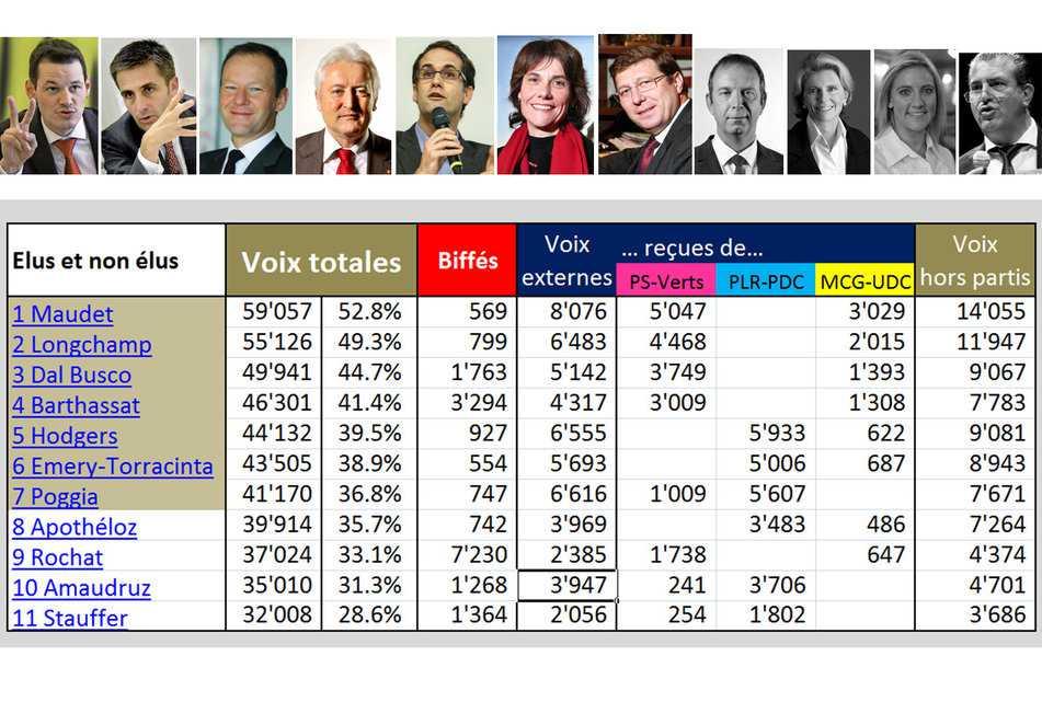 Результаты выборов в Совет кантона