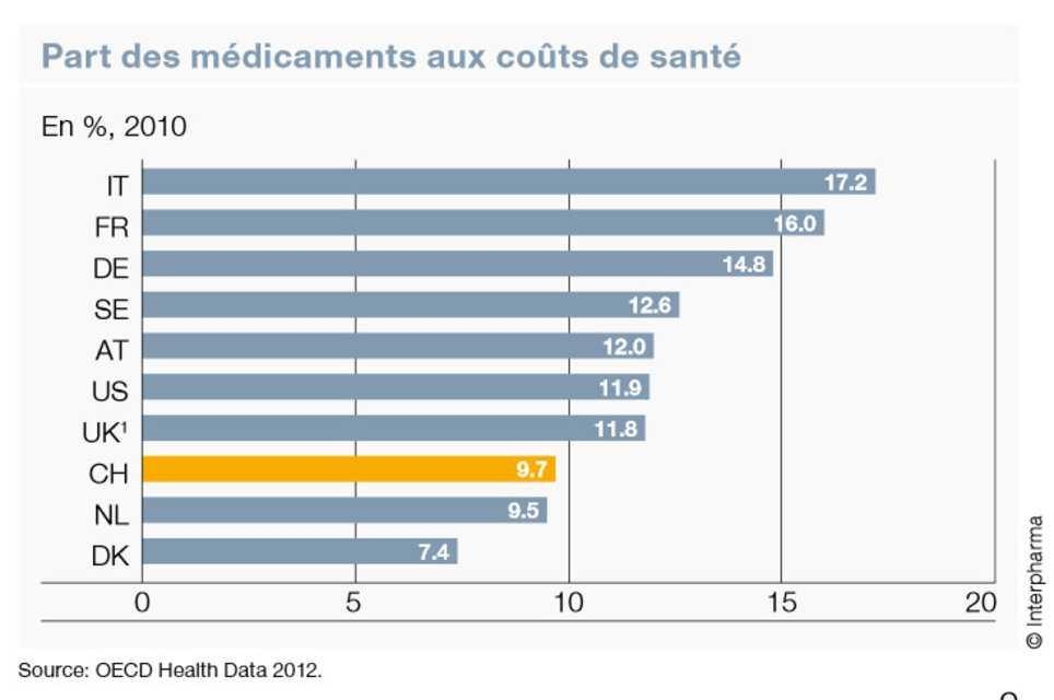Доля медикаментов в расходах на здравоохранение в 2010 году