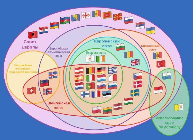Европейские организации