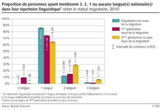 Кто сколько государственных языков знает в Швейцарии