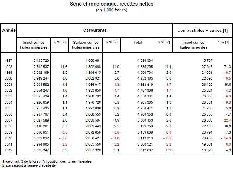 налога на минеральные масла 1997-2012годы