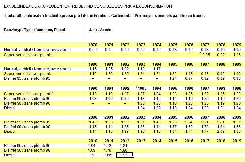 Эволюция цен на топливо в Швейцарии