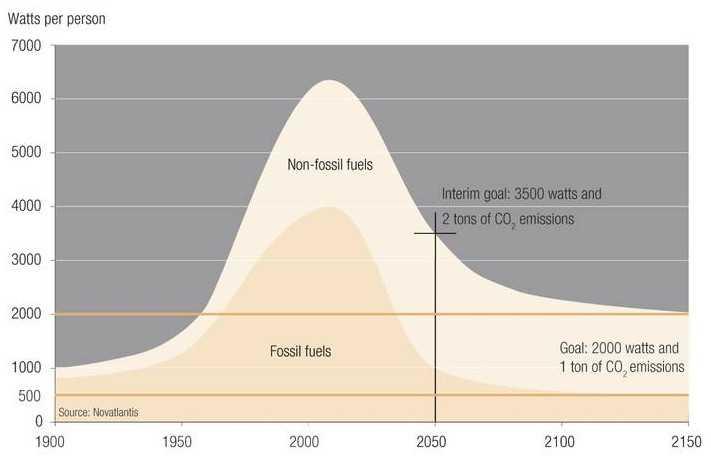 Планы на ближайшие 150 лет
