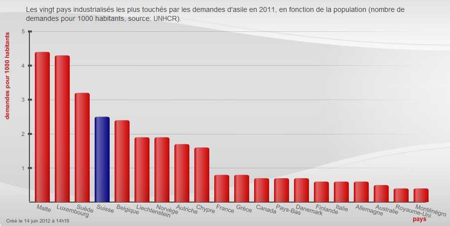 Количество просителей убежища на тысячу жителей, по данным 2011 год