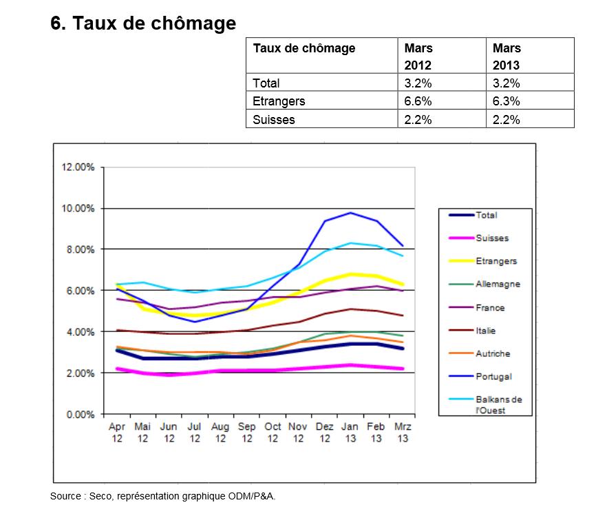 Процент безработицы среди швейцарцев и иностранцев