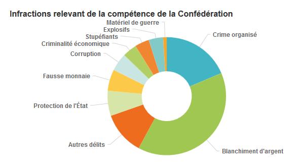 Основная доля правонарушений, находящихся в компетенции Конфедерации - отмывание денег