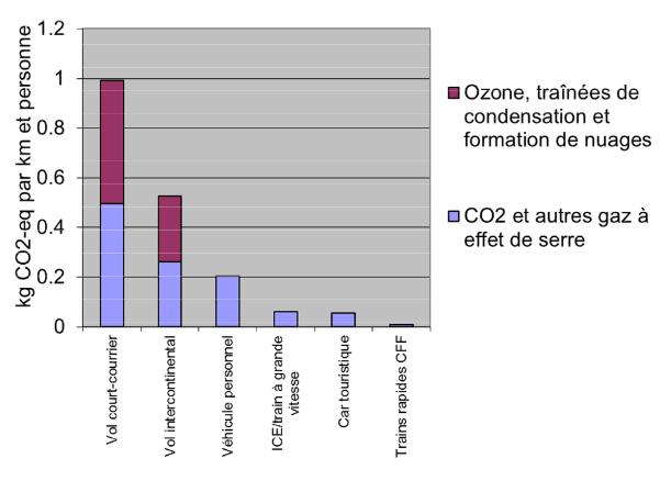 Объем выбросов СО2 и влияние на озоновый слой разных видов транспорта: полеты на короткие и дальние расстояния, личный автомобиль, высокоскоростные поезда, туристические автобусы, скорые поезда