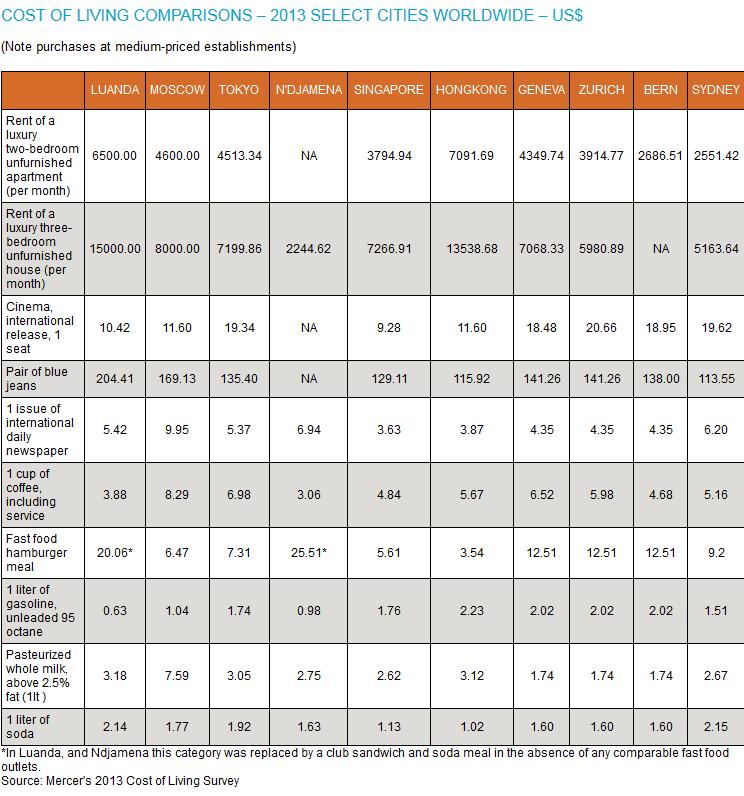 Таблица затрат в десятке лидеров