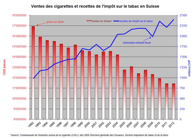 Снижение объема продаж сигарет в Швейцарии и рост доходов бюджета