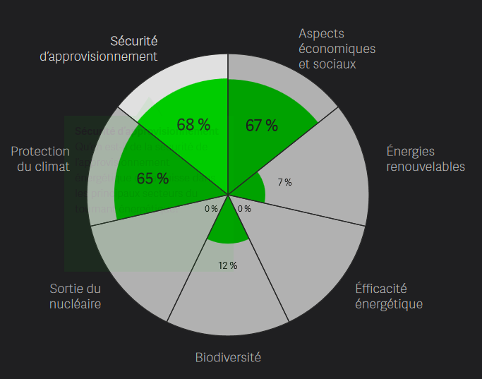 Индекс энергетического перехода