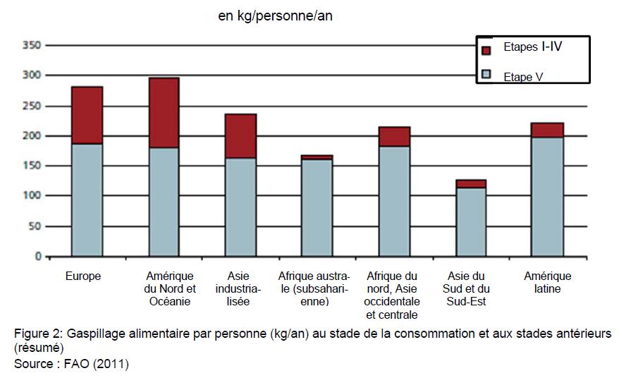 Количество продовольственных отходов на одного жителя в год, по регионам