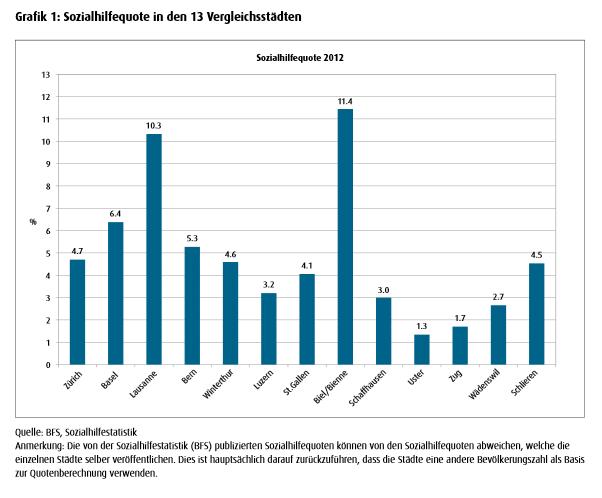 Процент получателей социальной помощи в 13-ти швейцарских городах в 2012 году