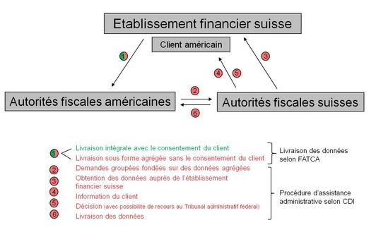 Швейцарская модель предусматривает также пункты 2-6 в случае, если клиент не согласен с передачей данных