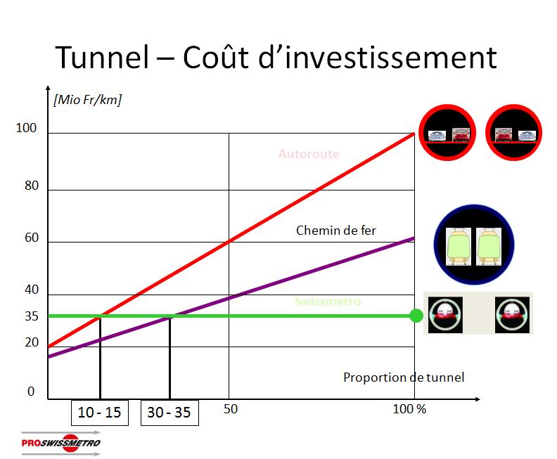 Стоимость строительства туннеля