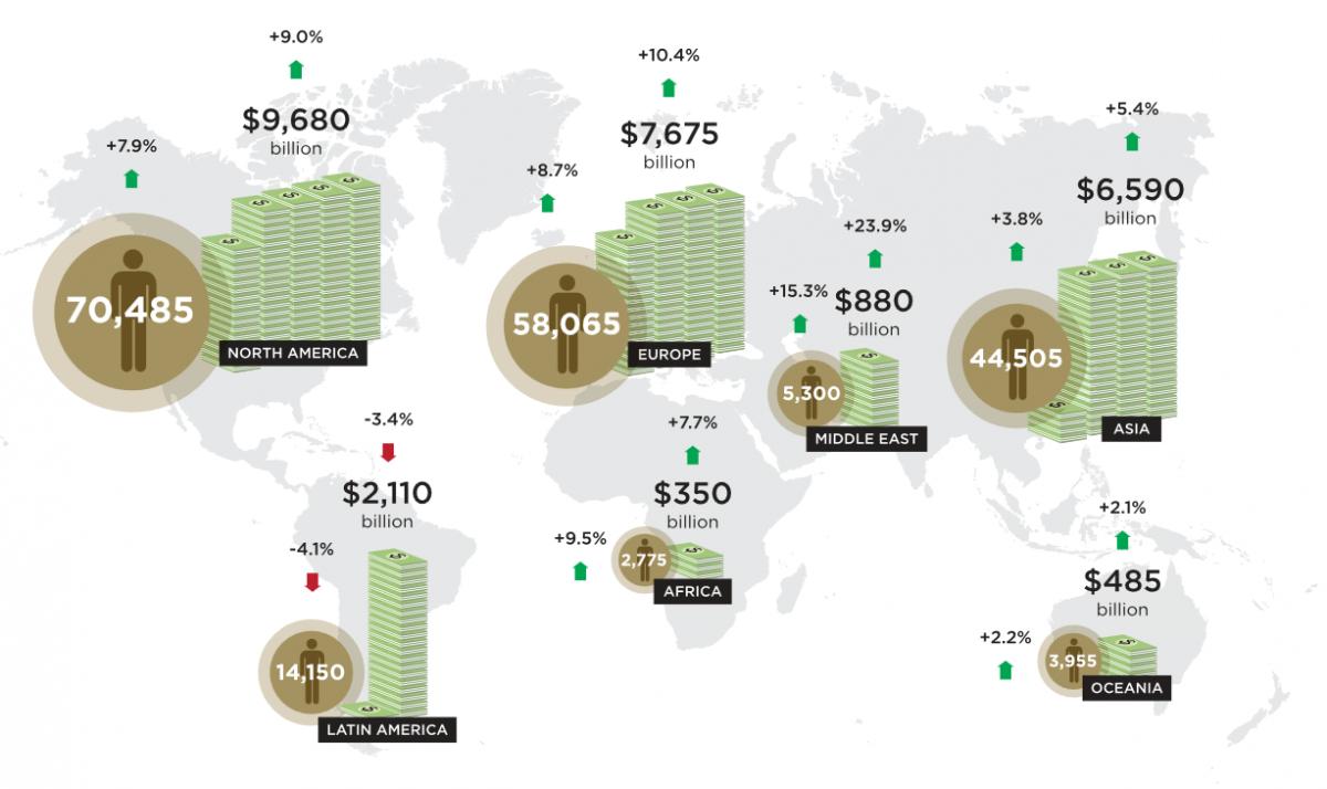 Число мультимиллионеров и их суммарное состояние по регионам мира