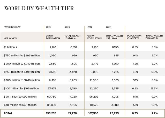 Распеределение капитала между мультимиллионерами в 2013 и 2012 годах