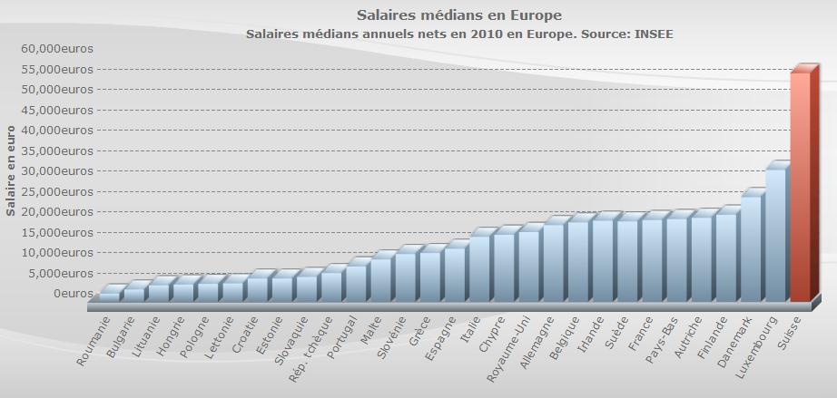 Медианные годовые зарплаты в европейских странах