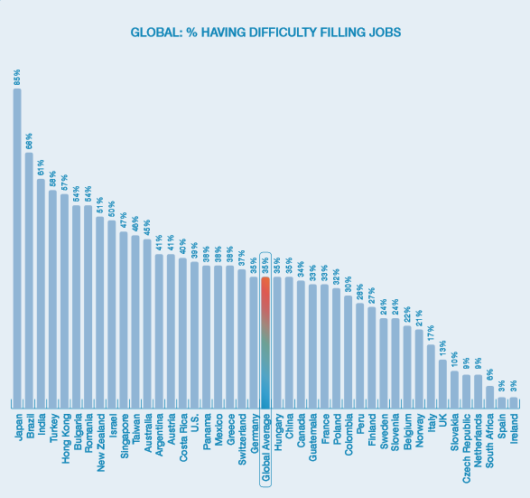 Нехватка персонала странах мира