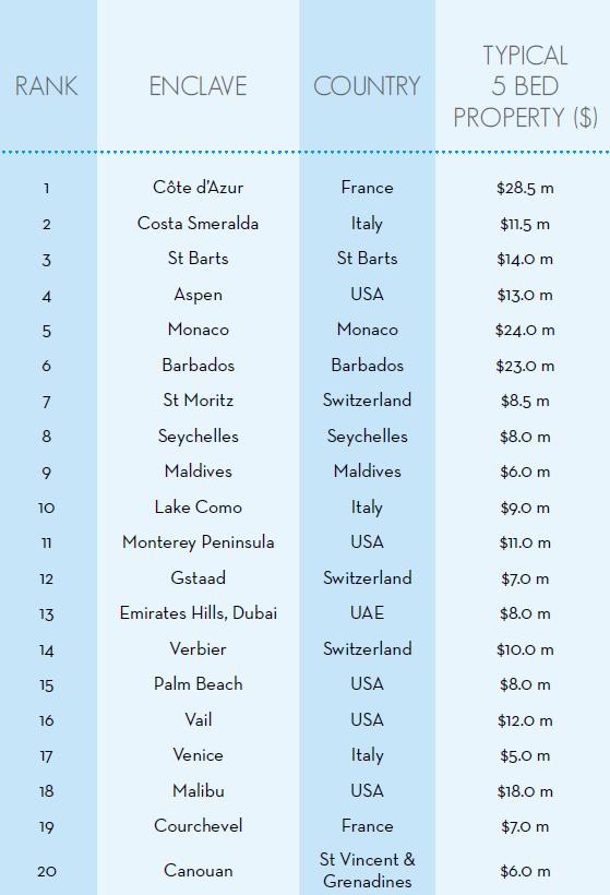 Рейтинг любимых мест отдыха мультимиллионеров