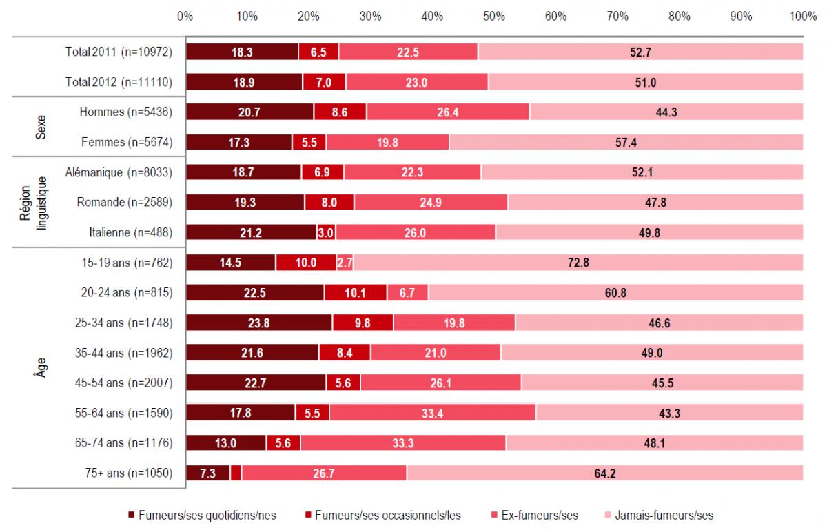 Потребление табака в Швейцарии в 2012 году (OFSP)