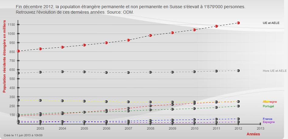 Иностранцы в Швейцарии (постоянно и временно проживающие) ©RTS