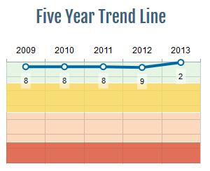 Швейцария. Положение в рейтинге 2009-2013