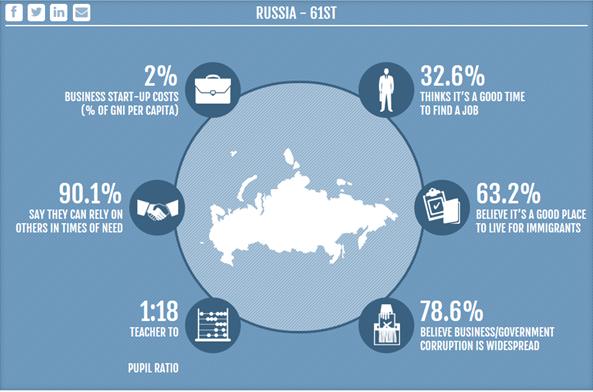 Россия и 61 место в «Индексе процветания стран»