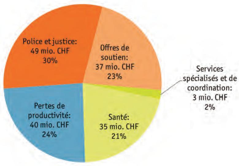 Так распределяются прямые расходы (164 млн франков)