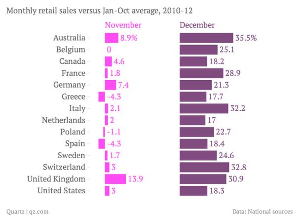 Рост продаж перед Рождеством