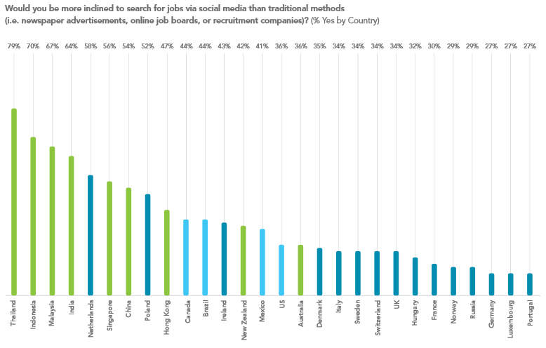 В каких странах кандидаты при поиске работы полагаются на социальные сети?