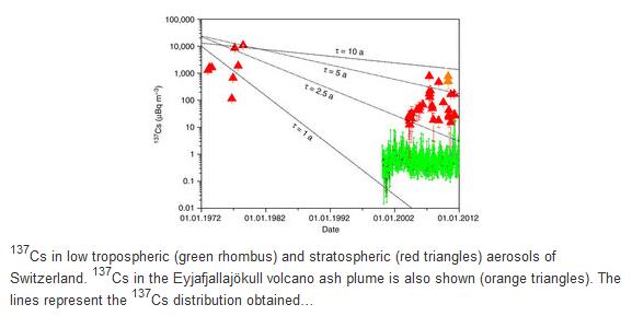 Содержание цезия-137 в тропосфере (зеленый цвет) и стратосфере (красный)