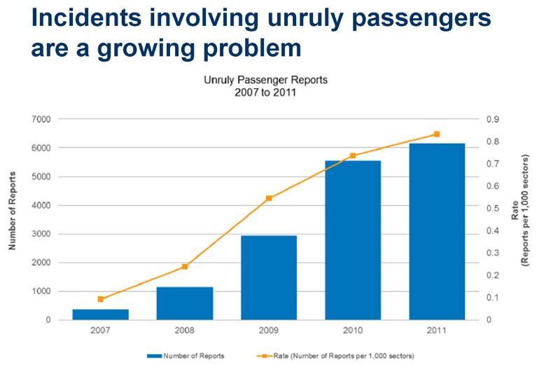 Рост числа правонарушений с 2007 года, по данным ИАТА