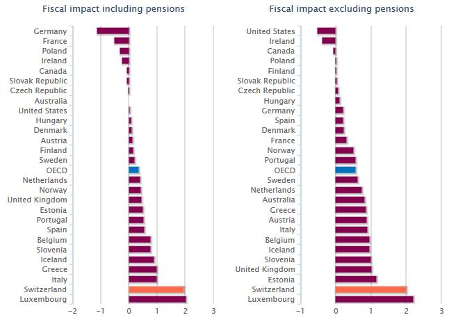Налоговые последствия от притока иммигрантов для экономики, по странам