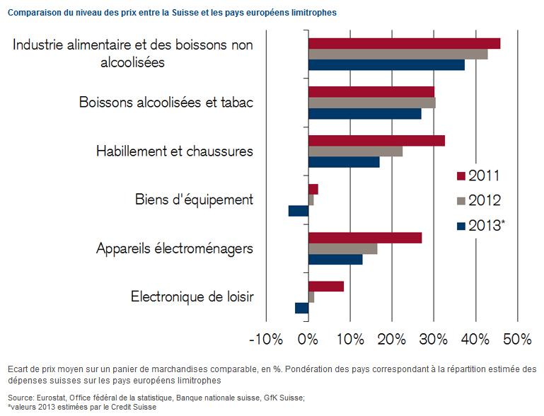 Разница в ценах на продукты, алкоголь, одежду, оборудование, электронику по сравнению с соседними странами