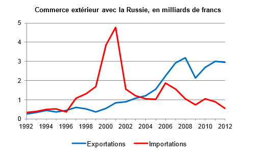 Торговый оборот с Россией, в млрд франков