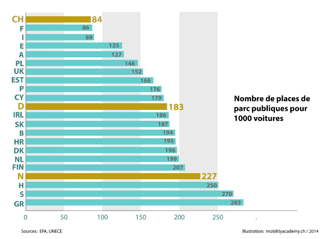 Число свободных мест на общественных парковках в странах Европы
