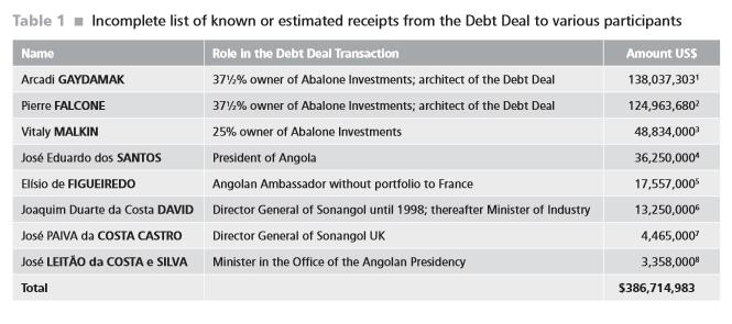 Приблизительная оценка доходов от участия в урегулировании ангольского долга