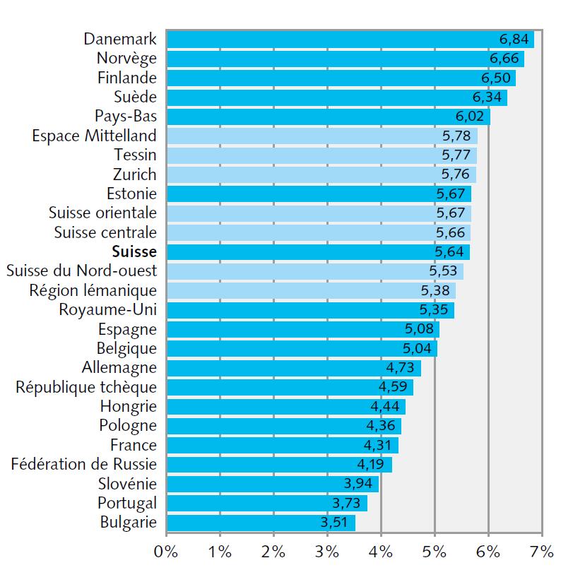 Чувство доверия к окружению в разных регионах Швейцарии и дркгих странах