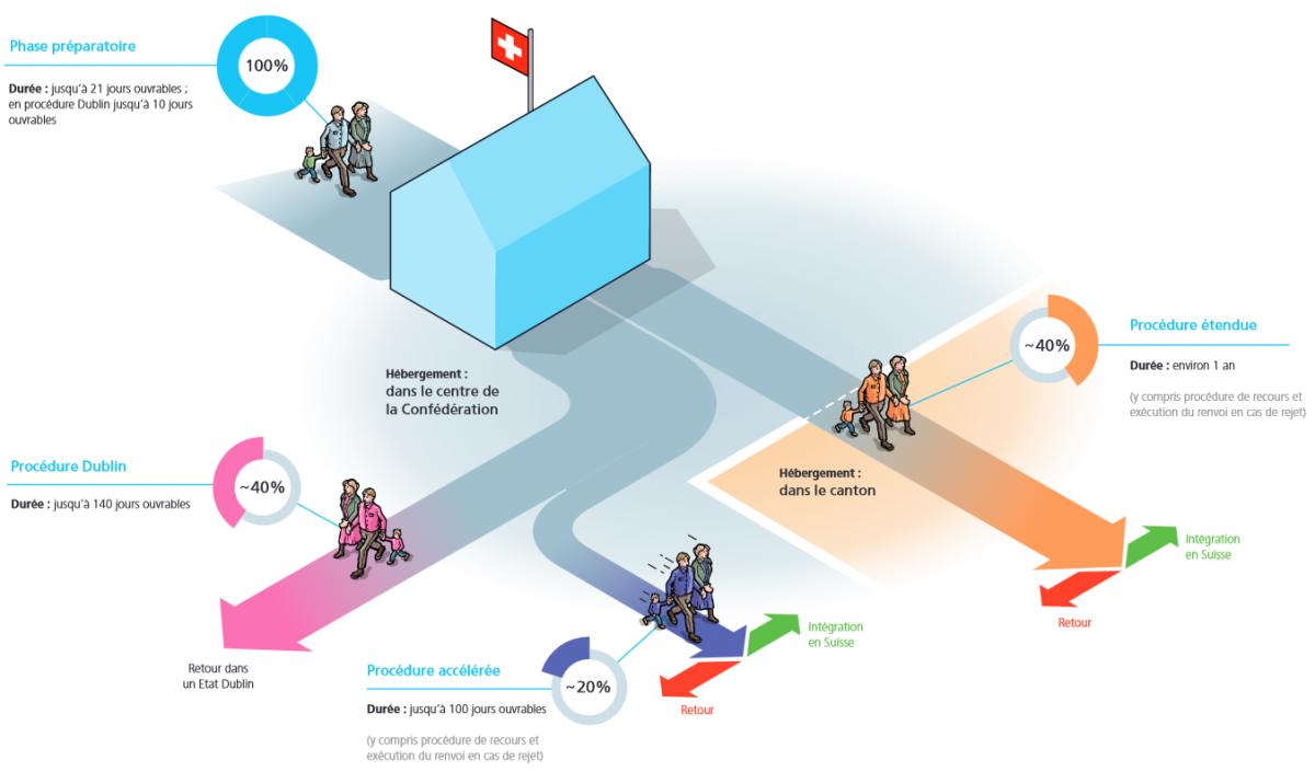 Распределение потоков просителей убежища в соответствии с новой процедурой