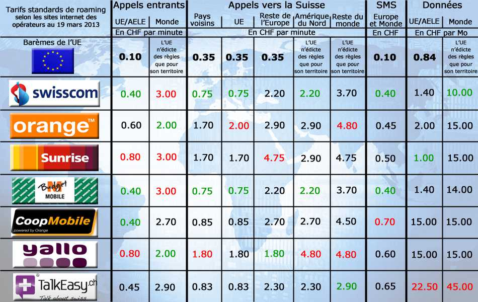 Стандартные тарифы в роуминге: ЕС - швейцарские операторы
