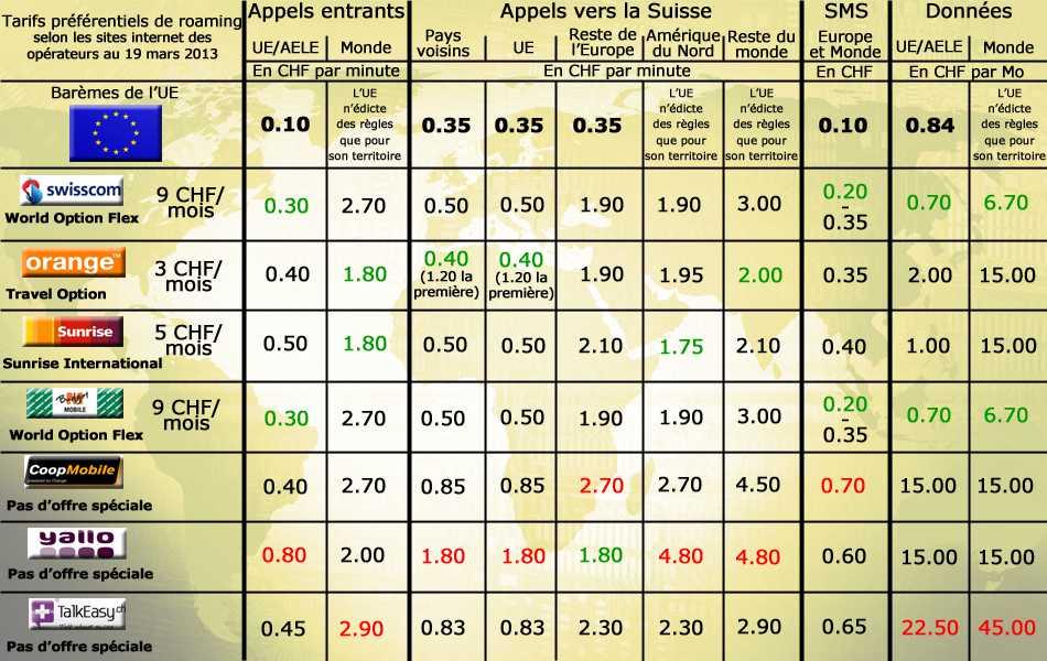 Лучшие предложения в роуминге: ЕС - швейцарские операторы