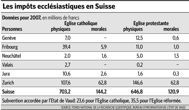 Доходы католической и протестантской церквей, полученные от физических и юридических лиц в 2007 году в разных кантонах и в целом по Швейцарии