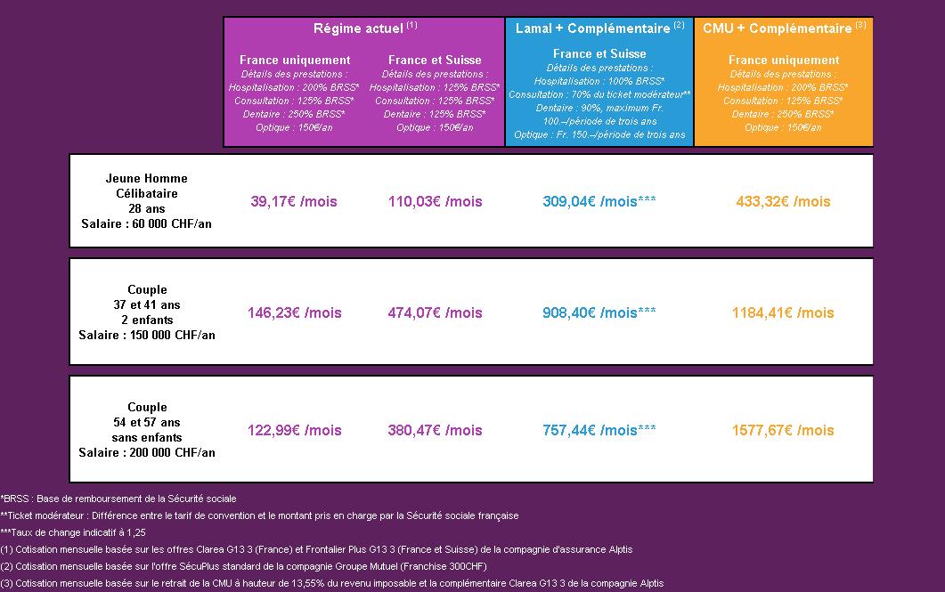 Сравнение страховых взносов по действующей системе, швейцарской LAMal/KVG и француской Sécu