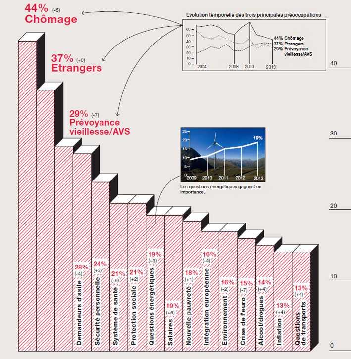 Рейтинг озабоченности швейцарцев-2013