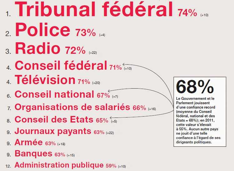 Правительство и парламент пользуются небывалым уровнем доверия в Швейцарии (органам управления доверяют в среднем 68% швейцарцев)
